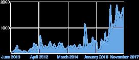 Total Chart 1 November 2017