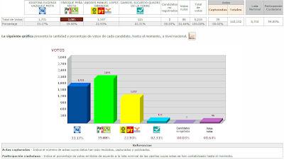 Así van los resultados de las Elecciones México 2012-PREP
