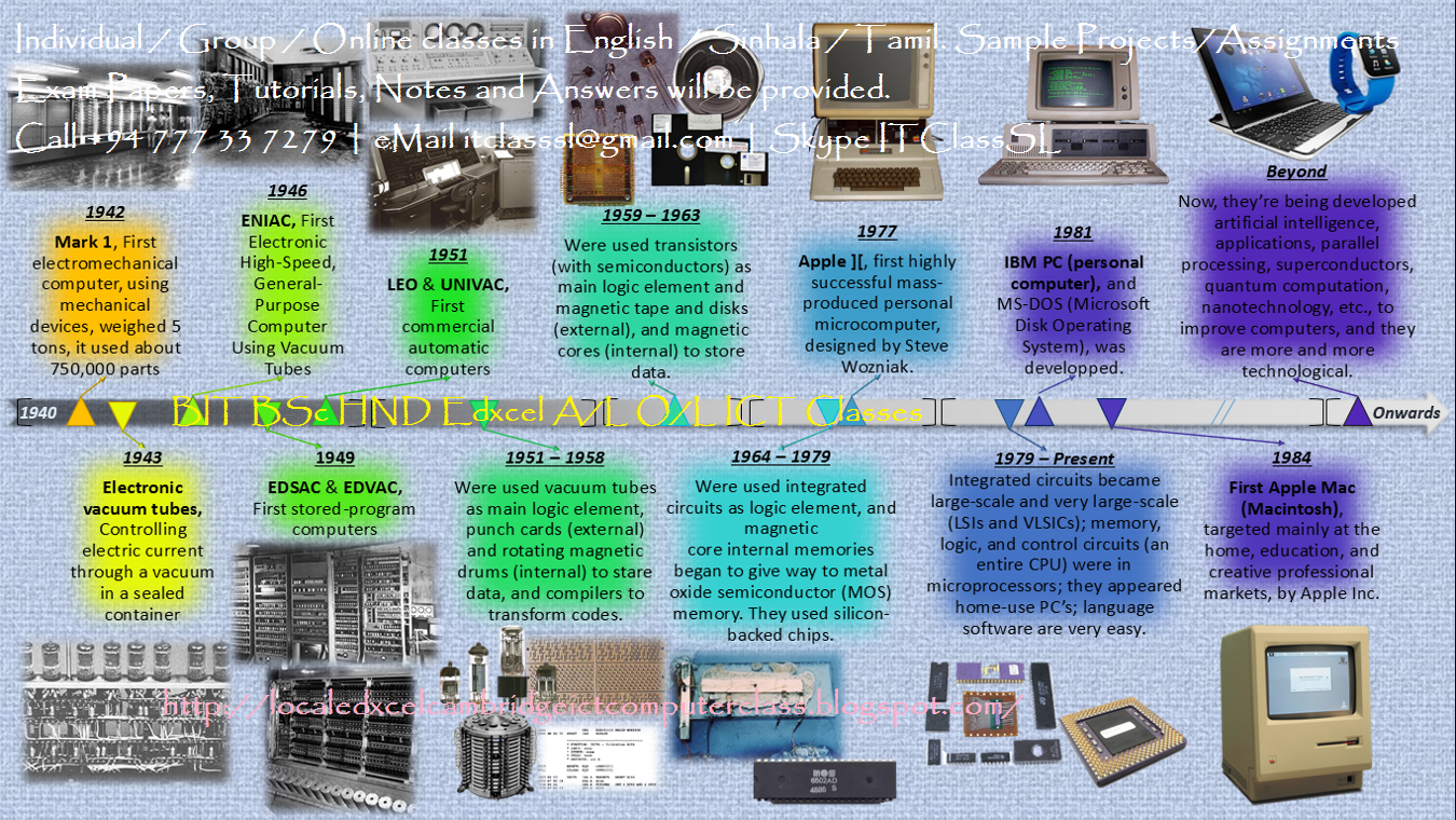history of internet essay the history of computers essay history of computers timeline pictures
