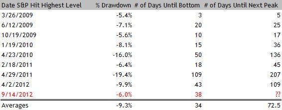 Market Drawdowns S&P 500