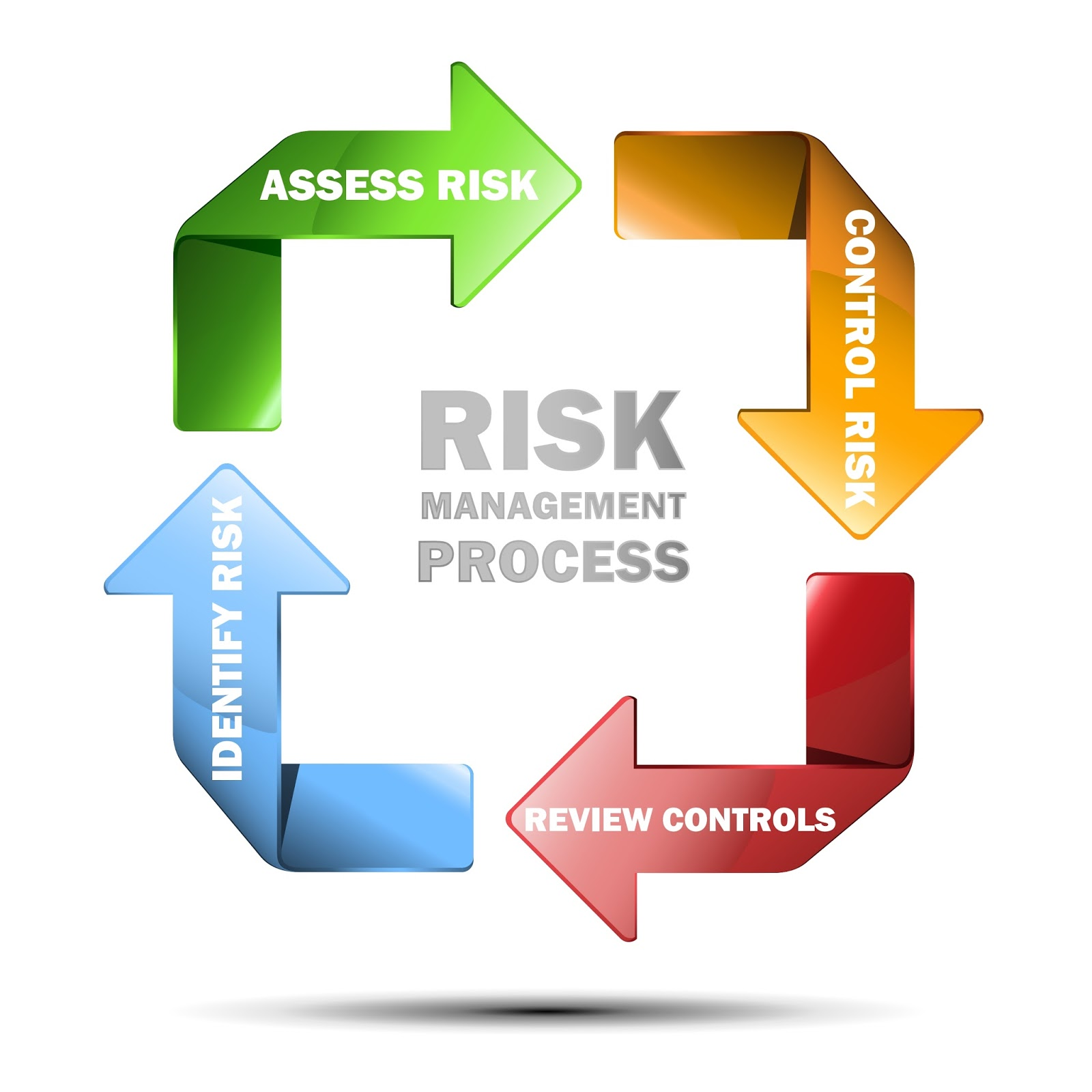 With More Of Us Working With Corporate Clients And In Public Spaces, I Felt  That It Might Be Helpful To Talk About Risk Assessments And Method  Statements.