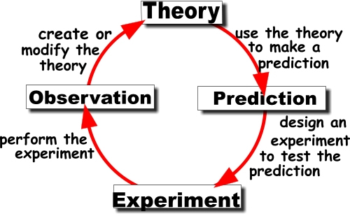 scientific method and theories The nature of scientific inquiry may be thought of at two levels: 1 that to do with  theory and the foundation of hypotheses 2 and actual empirical methods of.