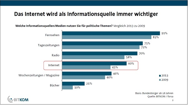 60% der Wähler informieren sich über Politik im Internet