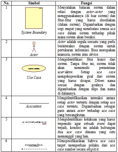 Baca blog maisar bbm unified modelling language 2 use case secara naratif digunakan untuk secara tekstual menggambarkan sekuensi langkah langkah dari setiap interaksi berikut ini adalah fungsi dari simbol ccuart Choice Image