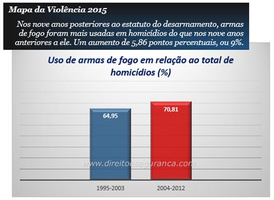 Comparativo do uso de armas de fogo em homicídios