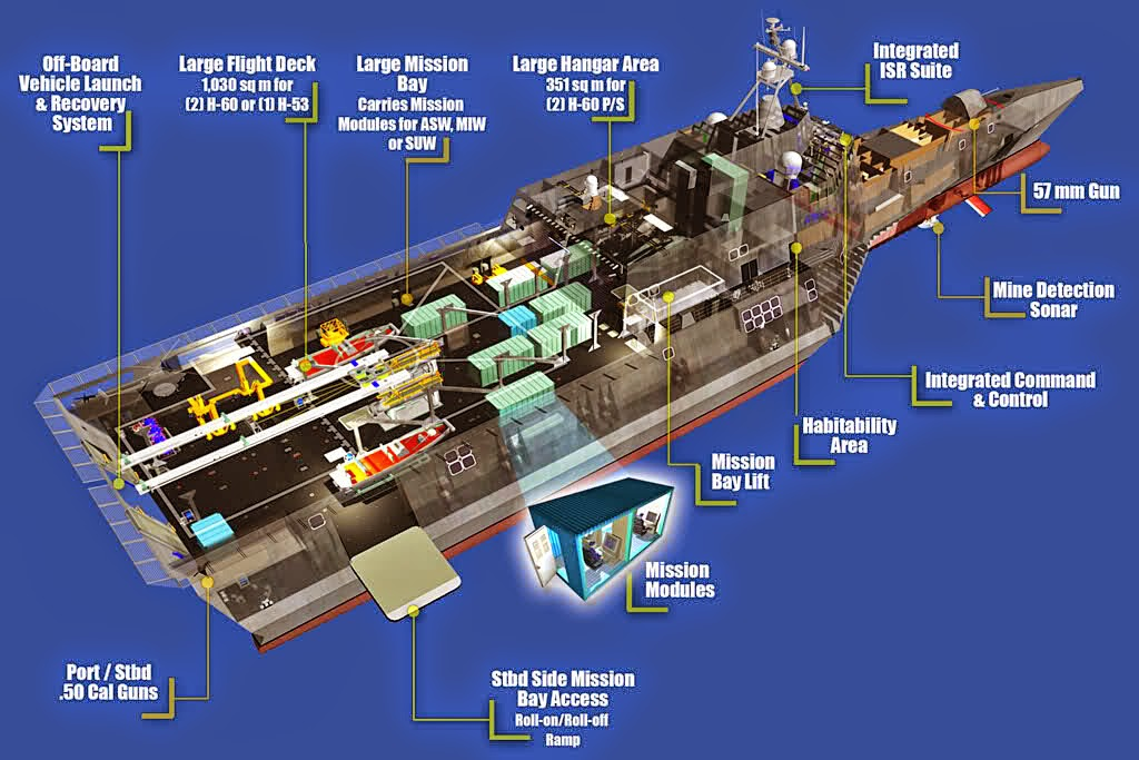 United States Navy Independence Class Lcs
