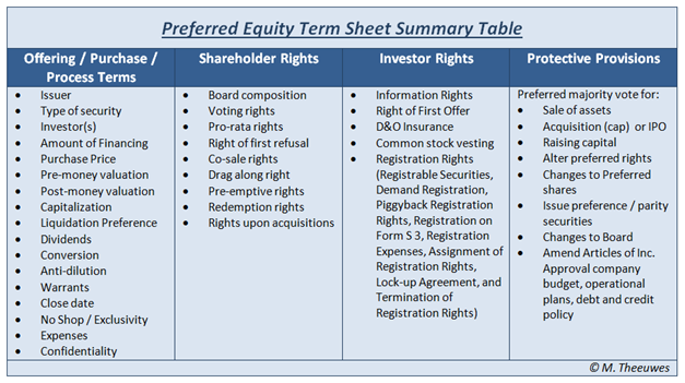 Makeitbig Private Equity Term Sheet Tutorial