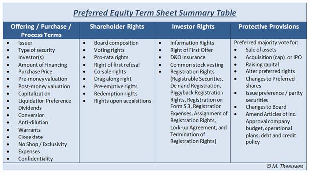makeitbig private equity term sheet tutorial