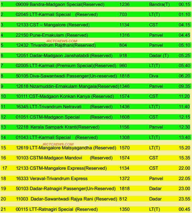 Konkan Railway :: Train Updates on 28-08-2014