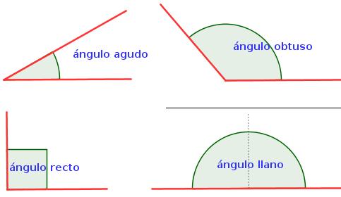 un angulo llano mide 180 grados