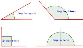 Un angulo llano mide 180 grados.