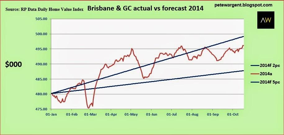 Brisbane& gc actual vs forecast 2014