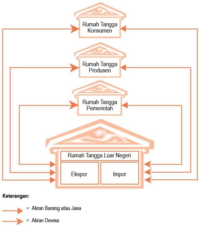Perilaku konsumen dan produsen dalam kegiatan ekonomi circular flow diagram siklus interaksi antarpelaku ekonomi circular flow diagram dengan empat sektor ccuart Images