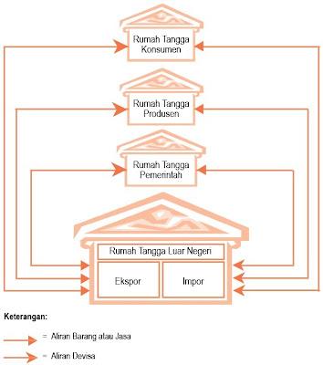 Diagram Siklus Interaksi Antarpelaku Ekonomi ( Circular Flow Diagram) dengan Empat Sektor