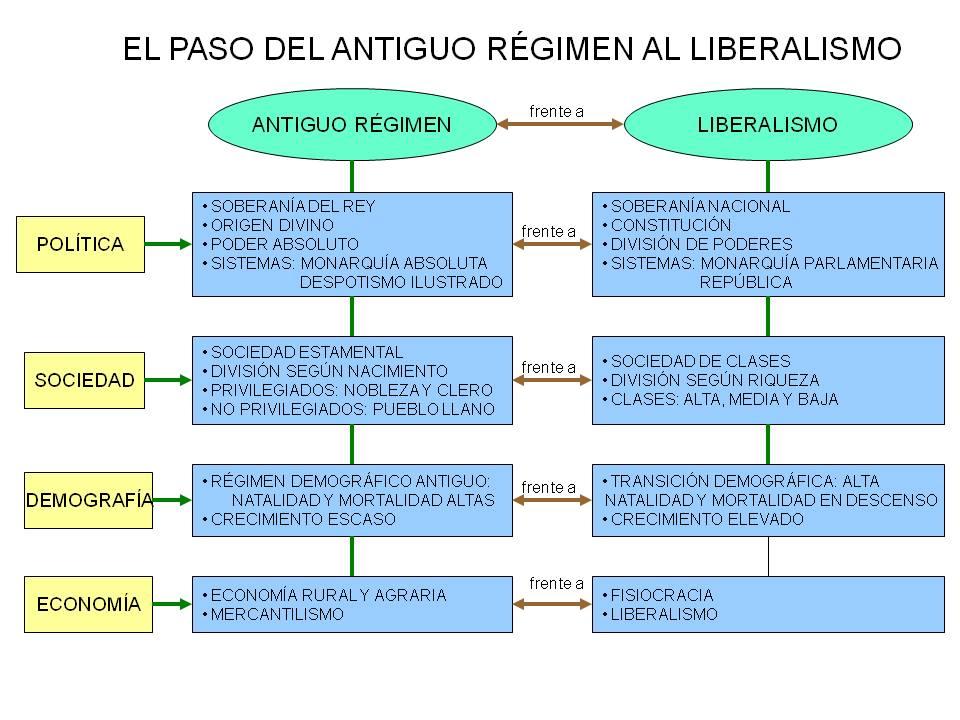 Resultado de imagen de esquema liberalismo
