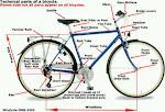 Mengenal Bagian dari sepeda