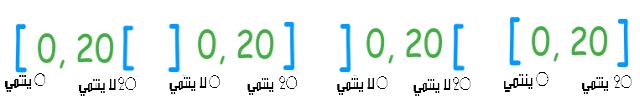 المجالات في مجموعة الأعداد الحقيقية