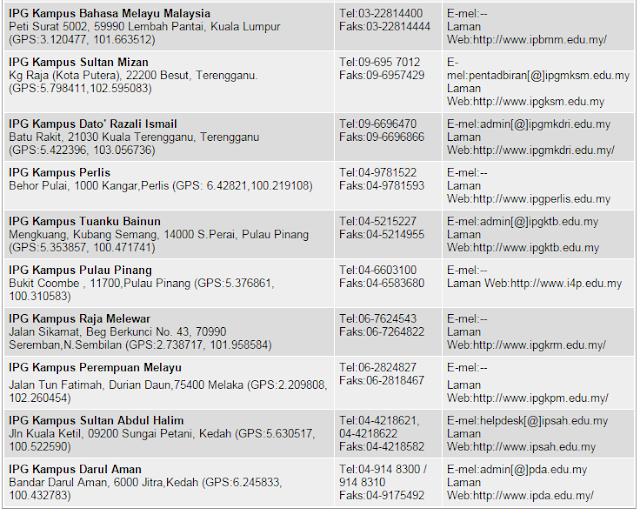 Semakan Senarai IPG Di Seluruh Malaysia