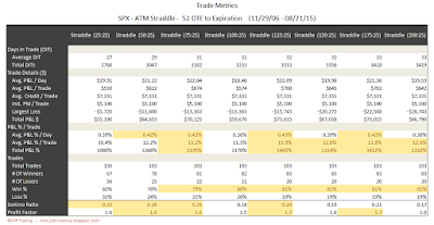SPX Short Options Straddle Trade Metrics - 52 DTE - Risk:Reward 25% Exits