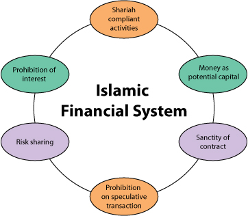 islamic finance O ver the course of the last four decades, islamic finance has evolved from a market with one in-stitution in a single country in 1975, to one with more than 300 institutions operating in.