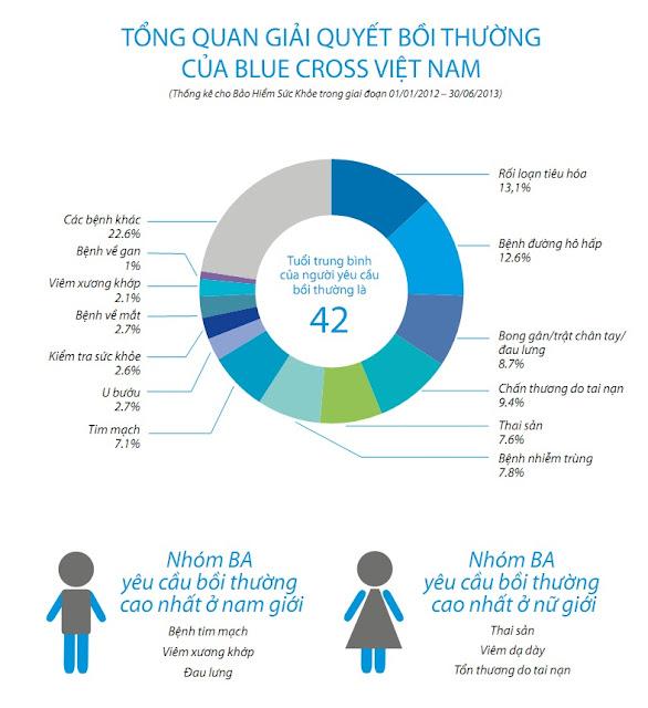 Tổng quan giải quyết bồi thường Bảo hiểm sức khỏe 2012-2013
