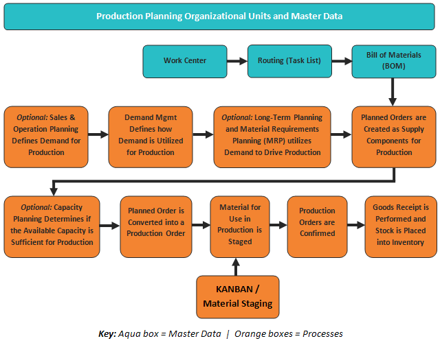 Edi Diwan: SAP Production Planning (SAP PP)