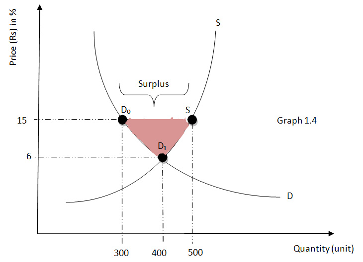 Microeconomics: How equilibrium is affected with supply and demand?