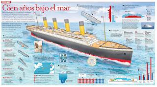 Cien años bajo el mar. Titanic