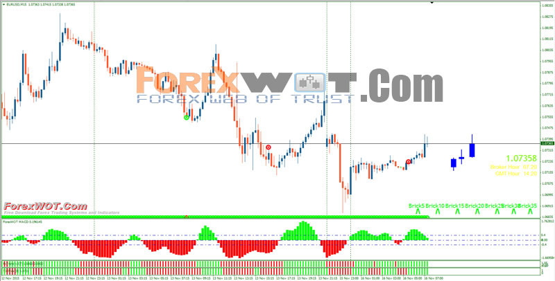 Best forex macd strategy