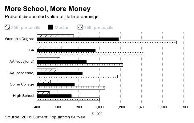 EconomicPolicyJournal.com: College Graduates Don't Always Out-Earn ...