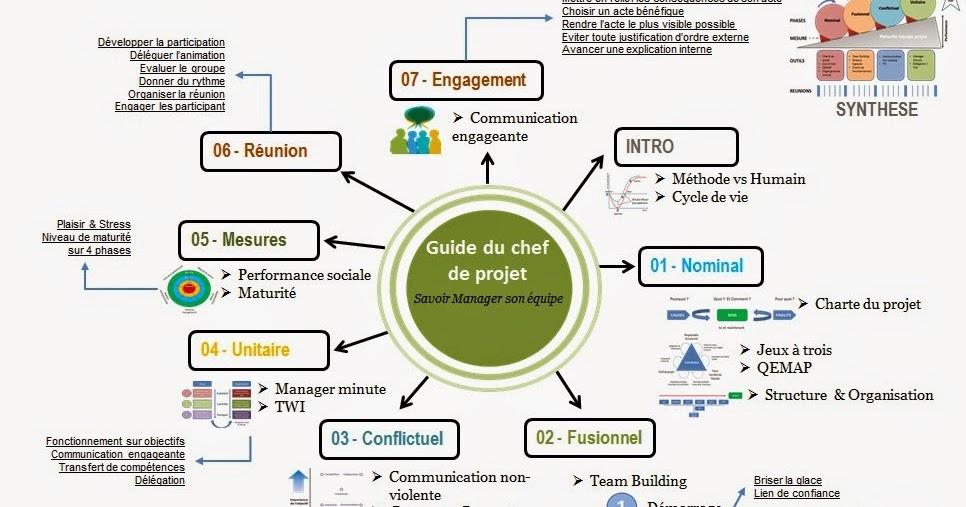 autour du syst u00e8me d u0026 39 information  guide du chef de projet