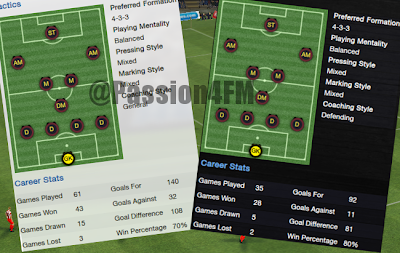Passion for Football Manager profile & career stats