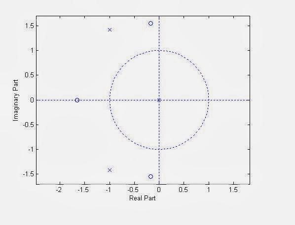 S5ecelectronicsandcommunication matlab program to plot zeros and 1 ccuart Choice Image