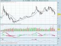 analisis tecnico de-telefonica mensual-a 30 de abril de 2012