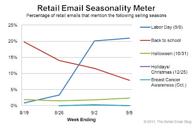 Click to view the Sept. 9, 2011 Retail Email Seasonality Meter larger
