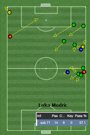 Luka Modric passing analysis