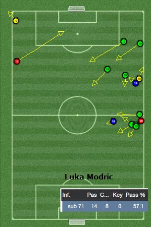Luka Modric passing analysis