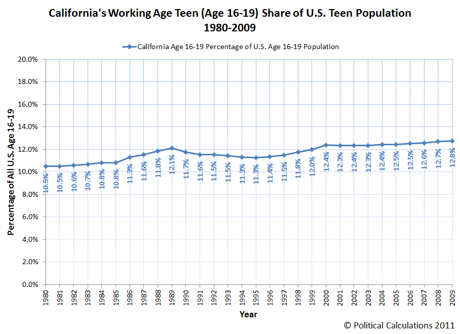 California's Working Age Teen (Age 16-19) Share of U.S. Teen Population, 1980-2009