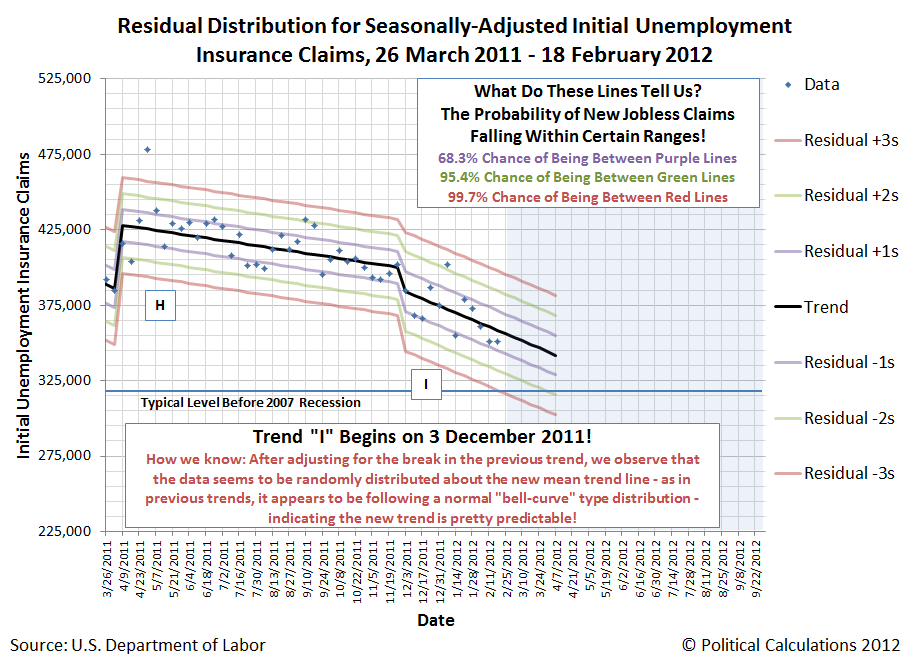 Residual Distribution for Seasonally-Adjusted Initial Unemployment <br />Insurance Claims, 26 March 2011 - 18 February 2012 (Trend I Begins)
