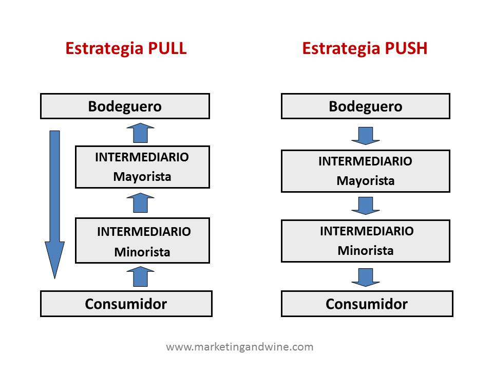 Imagen-Estrategia-Pull-Push