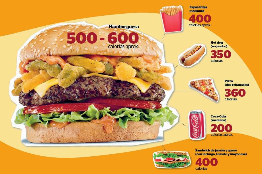 Capsulas Asi Sucede Los Alimentos Que Comes Y Sus Calorias