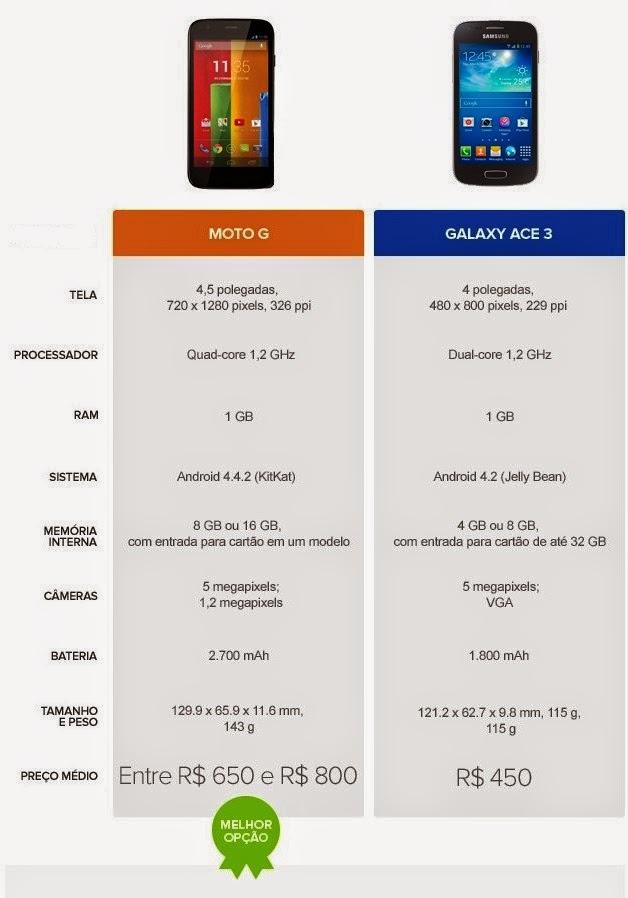 Tabela comparativa de especificações entre Moto G e Galaxy Ace 3
