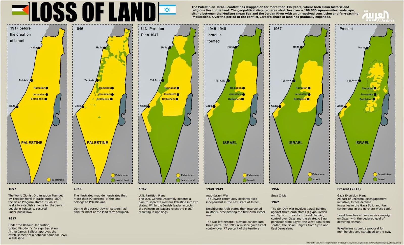 Blog Goblog: Palestina, Israel dan Daerah yang Direbutkan