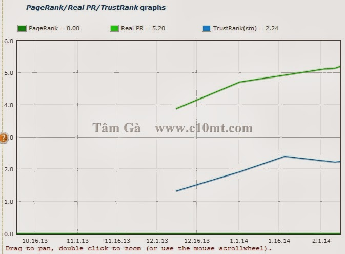 Pagerank Real PR TrustRank Graphs