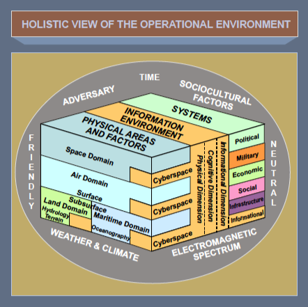 operational environment The operational environment, hostile, permissive or uncertain, is what will  determine the use of military force and decisions of the unit.