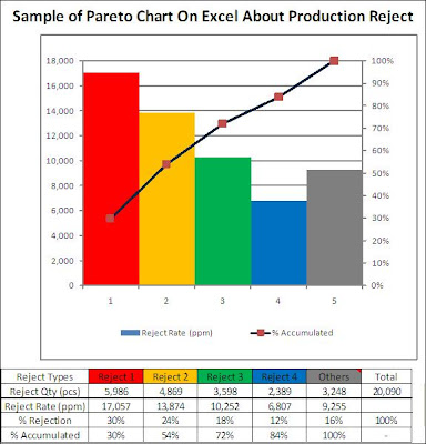 Pareto Chart On Excel
