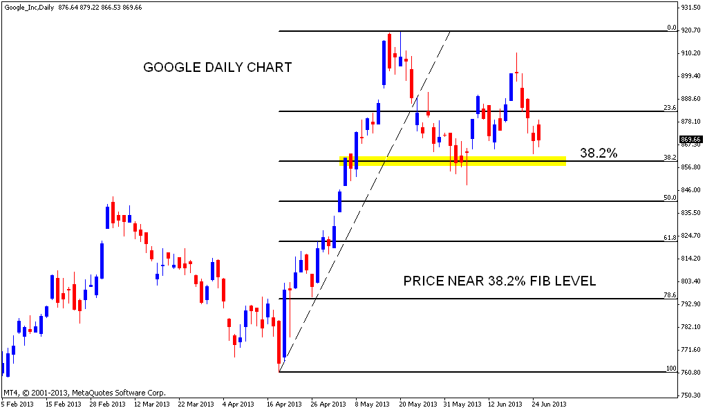 Stock Market Chart Analysis: 06/25/13
