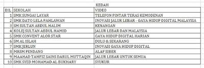 Senarai Top 10 Terbaik Peringkat Negeri Liga Remaja Kreatif 2015 Kedah