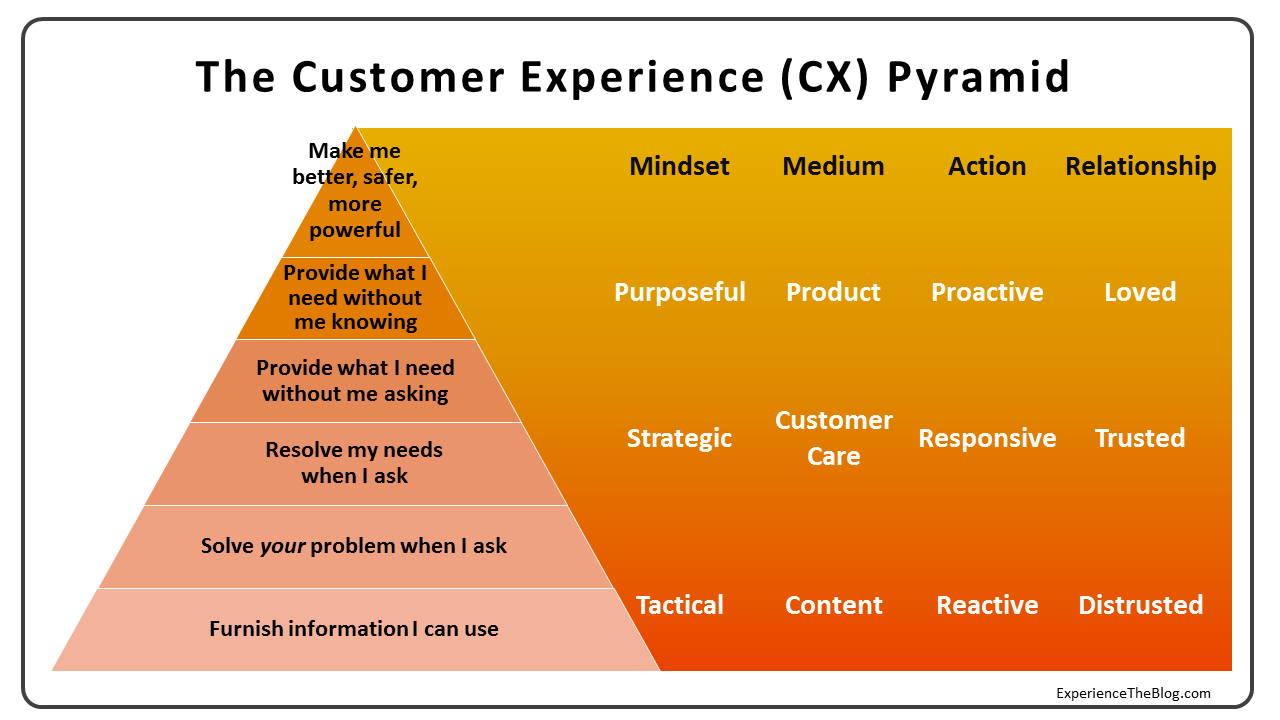 The Cx Pyramid Why Most Customer Experience Efforts Fail