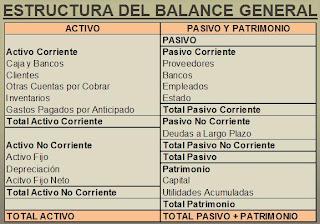 Estructura Balance General